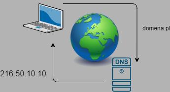 Ogólny schemat działania DNS